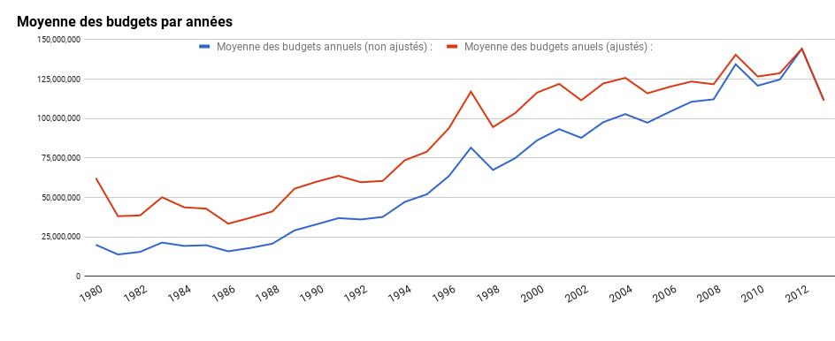 moyenne des budgets de blockbusters par années
